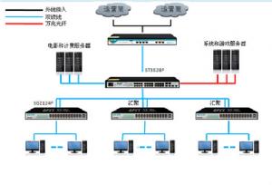 万兆主干千兆电口汇聚网络方案