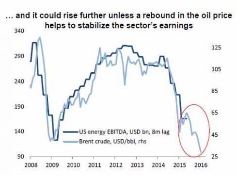 美国能源投资者最害怕什么?看看这四张图就知道