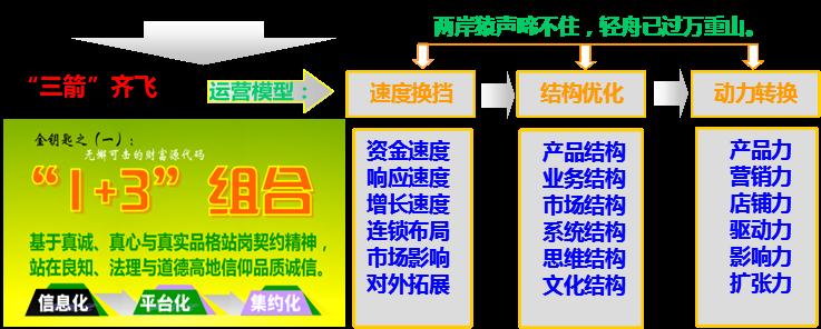 业务架构:【横向】职能架构+【纵向】项目架构+市场架构 整体职能架构:商盟+智库+网上商城+实体卖场+育儿网+人脉圈 商盟职能架构:平台+供应链+资本+项目+市场+P2P+在线行业教育+论坛+主权信用评级+公益   系统架构: OA系统+ERP进销存+分销系统+财务系统+物流系统+CRM服务系统+HR系统+沟通系统+电商系统 运营标准: