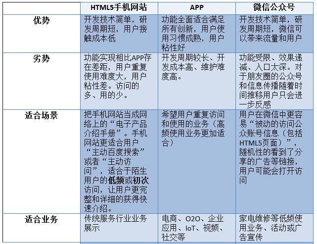 APP创业者 H5页面设计 微信开发 APP开发