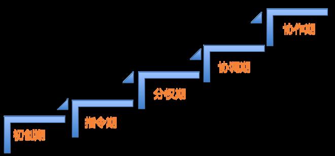 人力资源管理与企业发展阶段.png